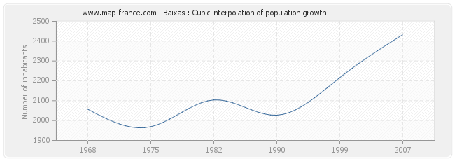 Baixas : Cubic interpolation of population growth