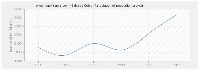Baixas : Cubic interpolation of population growth