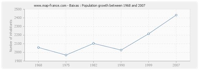 Population Baixas