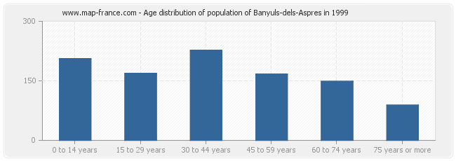 Age distribution of population of Banyuls-dels-Aspres in 1999