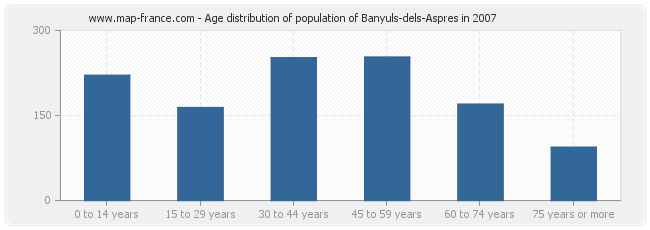 Age distribution of population of Banyuls-dels-Aspres in 2007