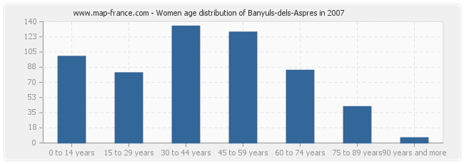 Women age distribution of Banyuls-dels-Aspres in 2007