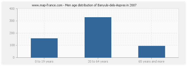 Men age distribution of Banyuls-dels-Aspres in 2007