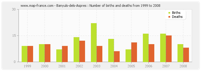 Banyuls-dels-Aspres : Number of births and deaths from 1999 to 2008