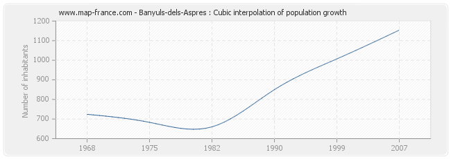 Banyuls-dels-Aspres : Cubic interpolation of population growth