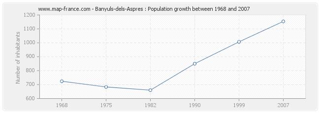 Population Banyuls-dels-Aspres