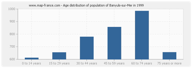 Age distribution of population of Banyuls-sur-Mer in 1999