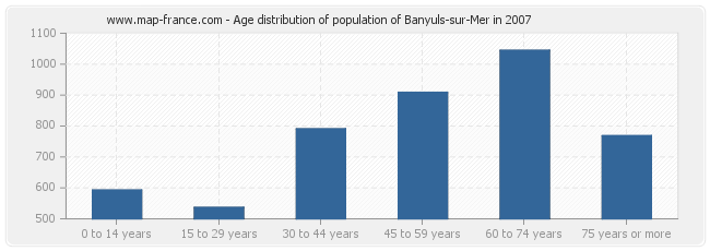 Age distribution of population of Banyuls-sur-Mer in 2007