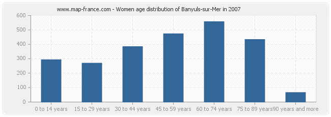 Women age distribution of Banyuls-sur-Mer in 2007