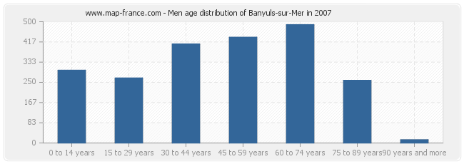 Men age distribution of Banyuls-sur-Mer in 2007