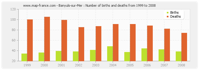 Banyuls-sur-Mer : Number of births and deaths from 1999 to 2008