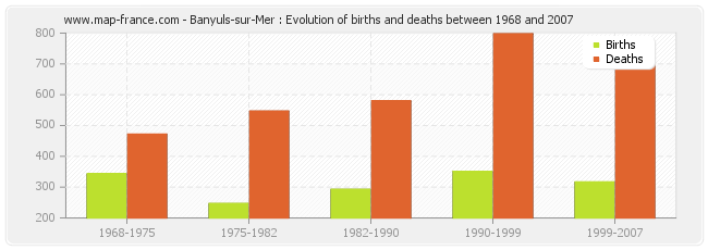 Banyuls-sur-Mer : Evolution of births and deaths between 1968 and 2007