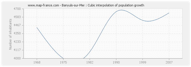 Banyuls-sur-Mer : Cubic interpolation of population growth