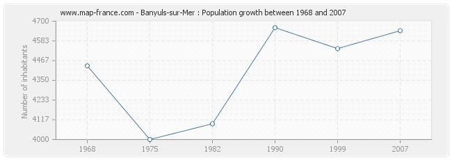 Population Banyuls-sur-Mer