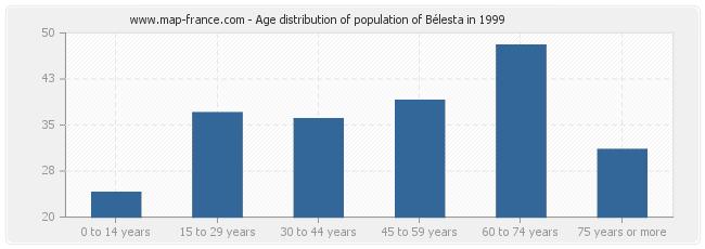 Age distribution of population of Bélesta in 1999