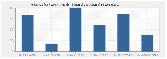 Age distribution of population of Bélesta in 2007