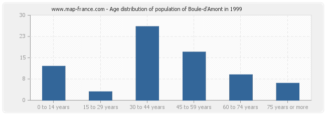 Age distribution of population of Boule-d'Amont in 1999