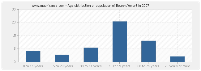 Age distribution of population of Boule-d'Amont in 2007