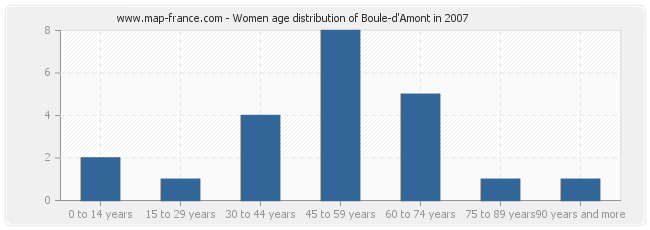 Women age distribution of Boule-d'Amont in 2007