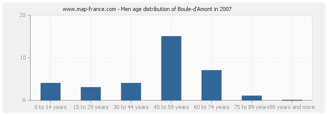 Men age distribution of Boule-d'Amont in 2007