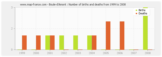 Boule-d'Amont : Number of births and deaths from 1999 to 2008