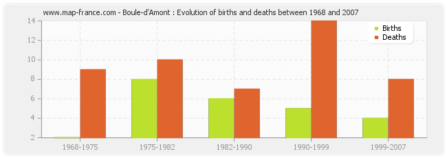 Boule-d'Amont : Evolution of births and deaths between 1968 and 2007