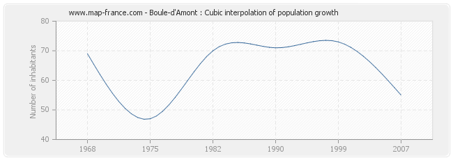 Boule-d'Amont : Cubic interpolation of population growth