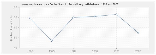 Population Boule-d'Amont