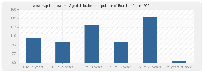 Age distribution of population of Bouleternère in 1999