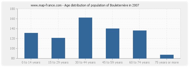 Age distribution of population of Bouleternère in 2007