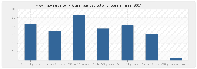 Women age distribution of Bouleternère in 2007