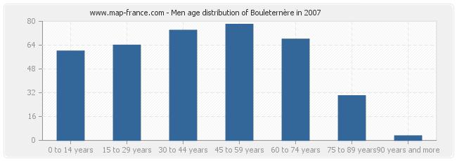 Men age distribution of Bouleternère in 2007