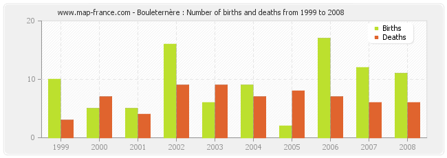 Bouleternère : Number of births and deaths from 1999 to 2008