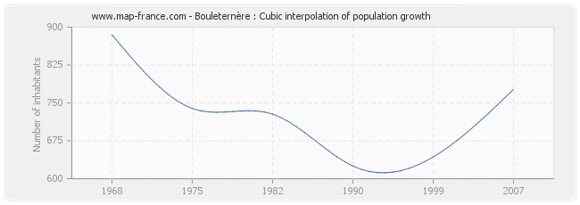 Bouleternère : Cubic interpolation of population growth