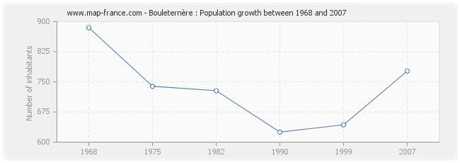 Population Bouleternère