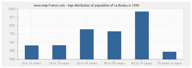 Age distribution of population of Le Boulou in 1999