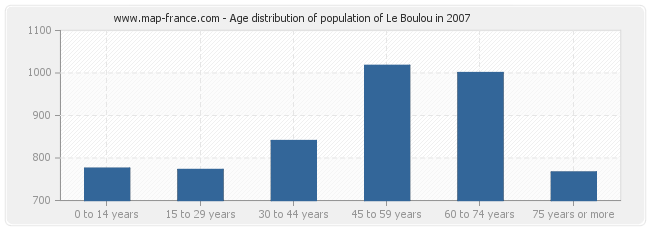 Age distribution of population of Le Boulou in 2007