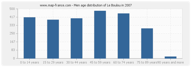 Men age distribution of Le Boulou in 2007