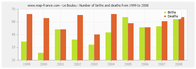 Le Boulou : Number of births and deaths from 1999 to 2008