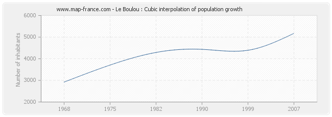 Le Boulou : Cubic interpolation of population growth