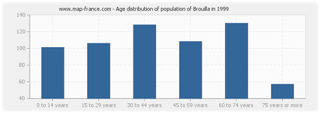 Age distribution of population of Brouilla in 1999