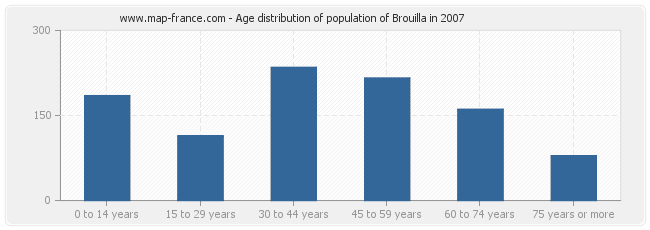 Age distribution of population of Brouilla in 2007