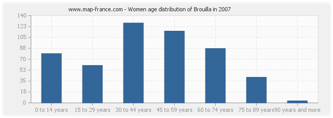 Women age distribution of Brouilla in 2007