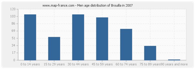 Men age distribution of Brouilla in 2007