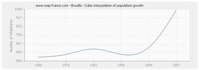 Brouilla : Cubic interpolation of population growth