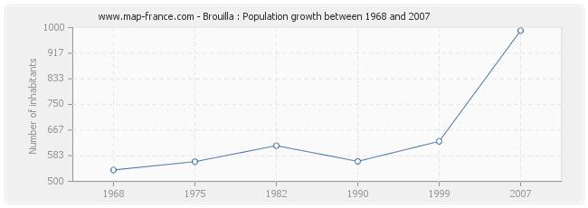 Population Brouilla