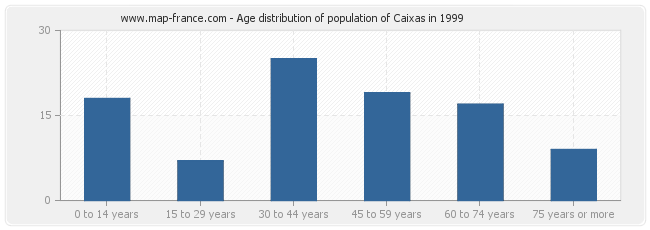 Age distribution of population of Caixas in 1999