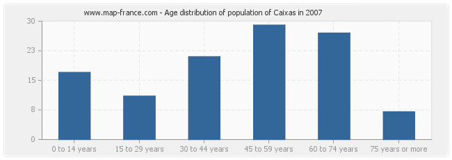 Age distribution of population of Caixas in 2007