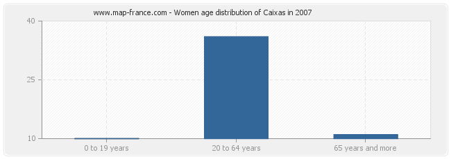 Women age distribution of Caixas in 2007