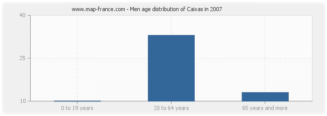 Men age distribution of Caixas in 2007